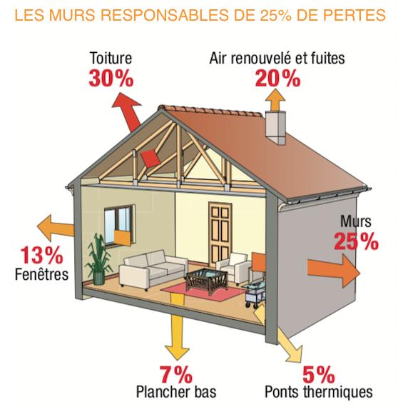 Les différentes pertes d'énergie d'une maison non isolée