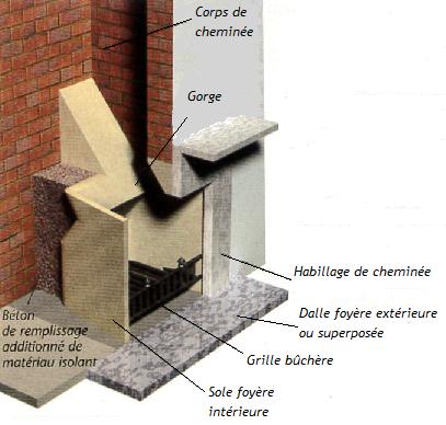 Illustration d'une cheminée à foyer ouvert avec contrecoeur