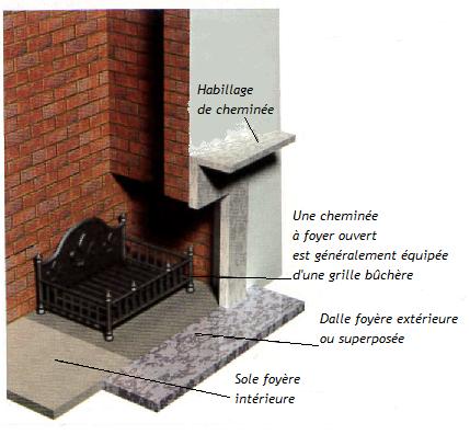 Illustration d'une cheminée traditionnelle