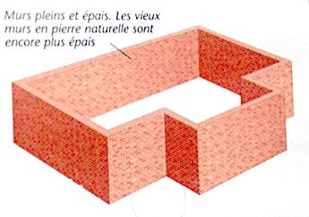 Schéma de principe d'une construction en maçonnerie d'une maison individuelle