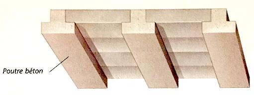 Illustration d'un plafond en béton