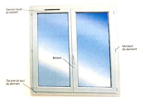 Anatomie d'une fenêtre à ouverture à la française