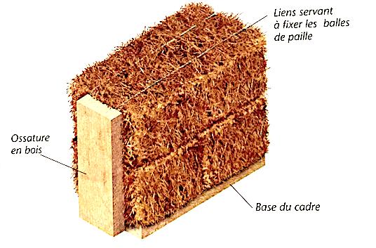 Illustration d'un mur en carde bois rempli de paille