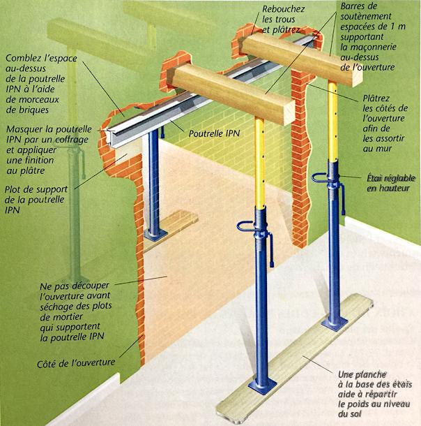 Schéma de principe d'une ouverture dans un mur porteur maçonné