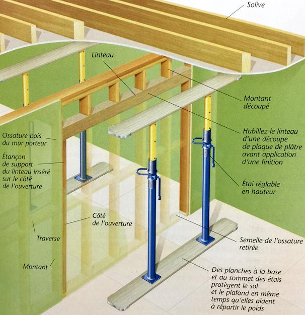Schéma de principe d'une ouverture dans un mur porteur à ossature bois