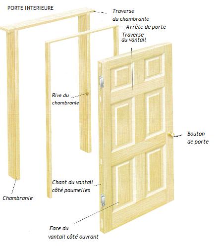 Schéma de principe sur l'anatomie d'une porte intérieure