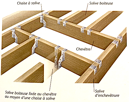 Schéma de principe d'un chevêtre de plancher