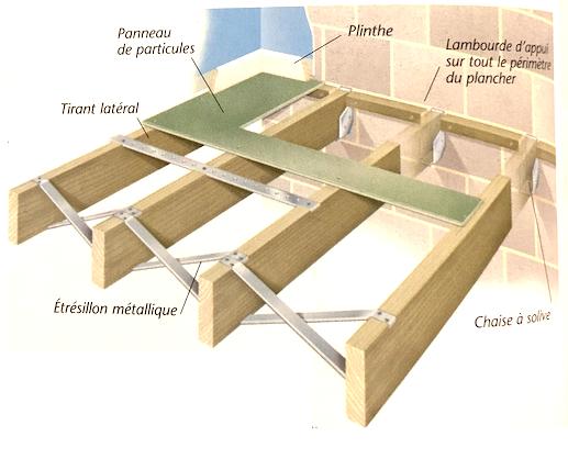 Schéma de principe d'une travure simple à lambourdes d'appui