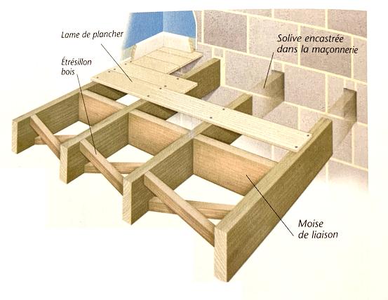 Schéma de principe d'une travure composée à solives encastrées