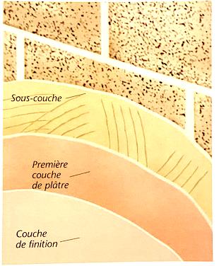 Schéma de principe d'un enduisage intégral d'un mur maçonné