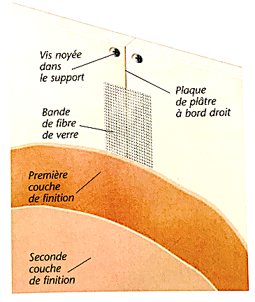 Schéma de principe d'une bande à joint et enduisage intégral sur plaques de plâtres