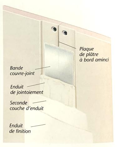 Schéma de principe d'une bande à joint sur plaques de plâtres