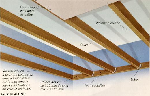 Schéma de principe d'un faux plafond composé de poutres, solives bois et plaques de plâtre