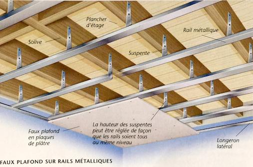 Schéma de principe d'un faux plafond en plaques de plâtre sur ossature métallique