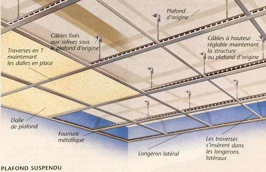 Schéma de principe d'un faux plafond suspendu