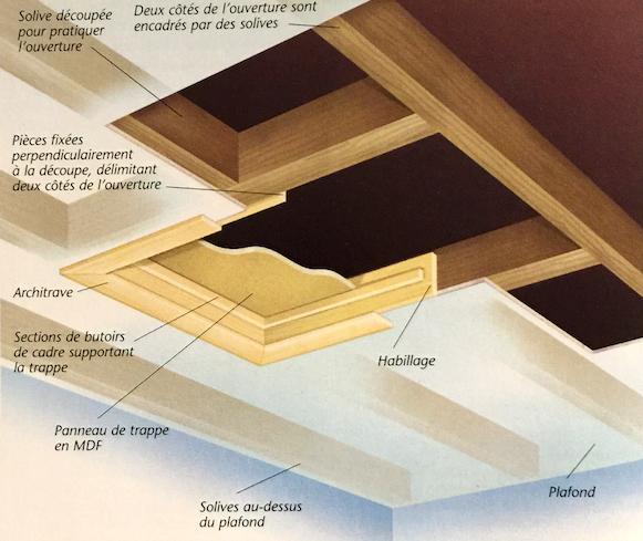 Schéma de principe d'un plafond à structure bois incluant une trémie d'escalier
