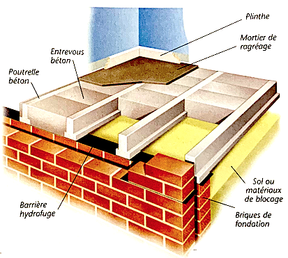 Schéma de principe d'un plancher à poutrelles et hourdis sur terre plein