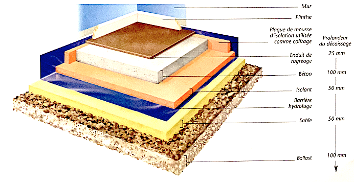 Schéma de principe d'un plancher dalle sur terre plein