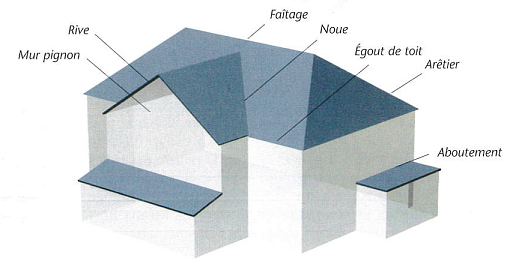 Croquis illustrant les différentes appelations d'accidents de toiture