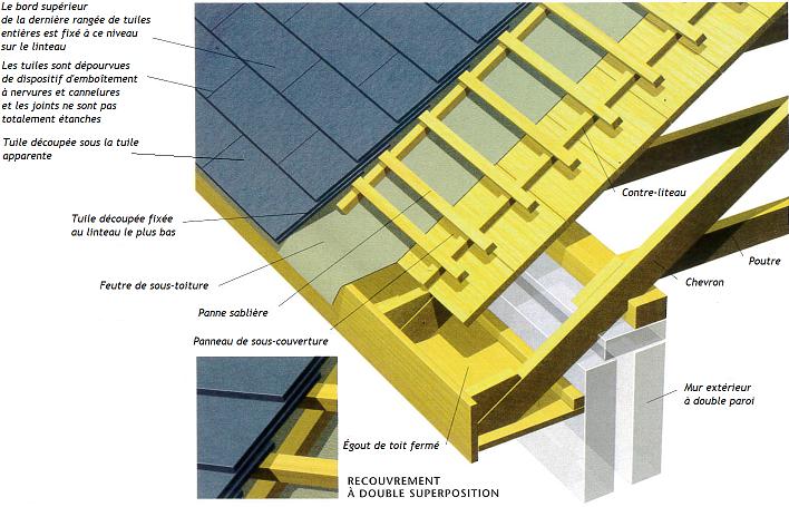Schéma d'une toiture illustrant une charpente et couverture en ardoise à double superposition