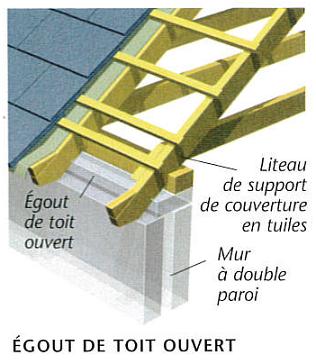 Croquis d'un égout de toit ouvert