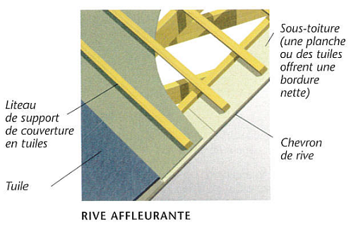 Croquis d'une rive affleurante de toiture