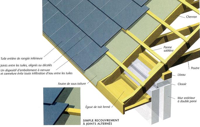 Schéma d'une toiture illustrant une charpente et couverture en ardoise à joints alternés