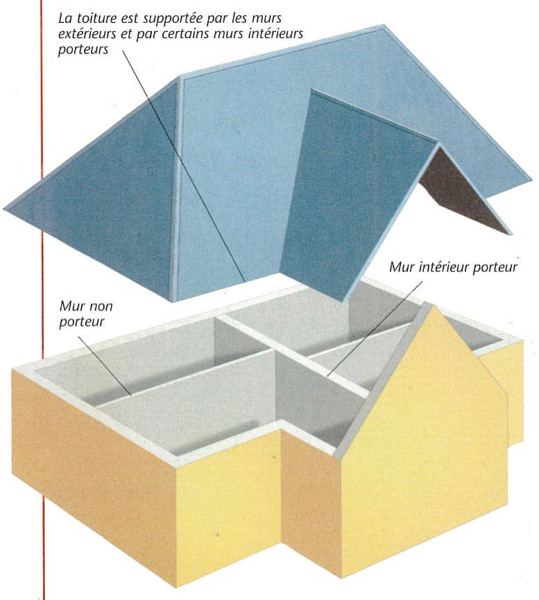Maison éclatée composée d'un toit et murs séparés