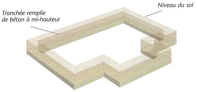 Schéma de principe d'une fondation sur semelle filante d'une maison individuelle