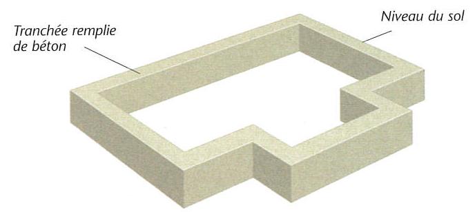 Schéma de principe d'une fondation en tranchée d'une maison individuelle