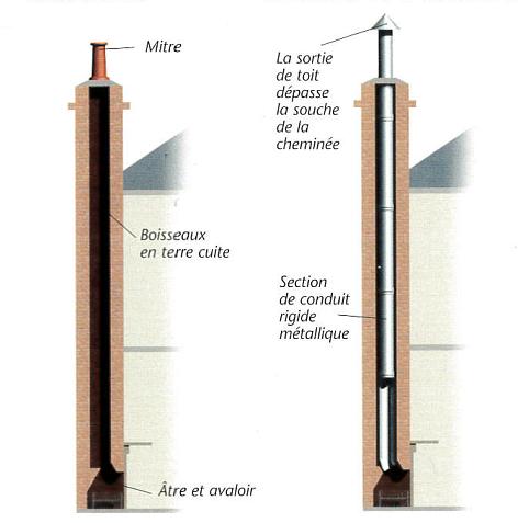 Conduits de cheminée en terre cuite et métallique