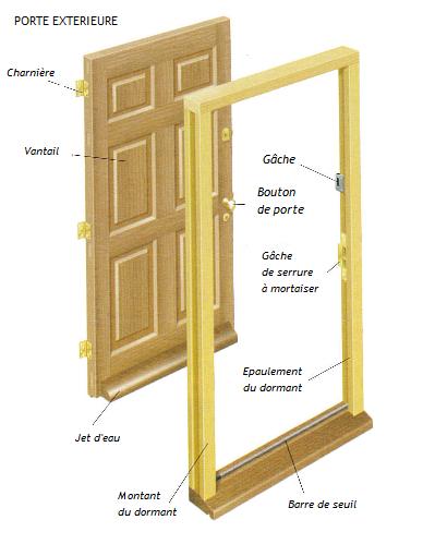 Schéma de principe de l'anatomie d'une porte extérieure