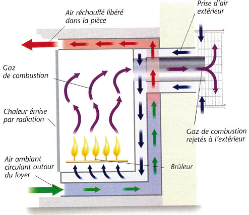 Schéma de principe d'une ventilation équilibrée de cheminée