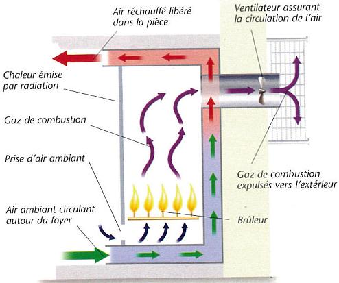 Schéma de principe d'une ventilation mécanique assistée de cheminée