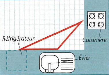 Schéma d'aménagement d'éléments en L d'une cuisine