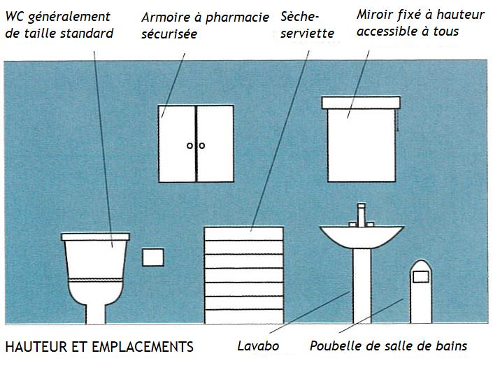 implantation d'éléments sanitaires et accessoires de salle de bains