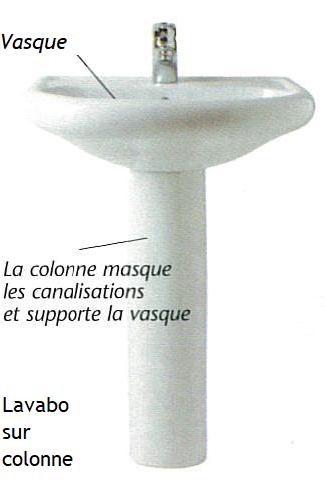 Lavabo sur colonne céramique