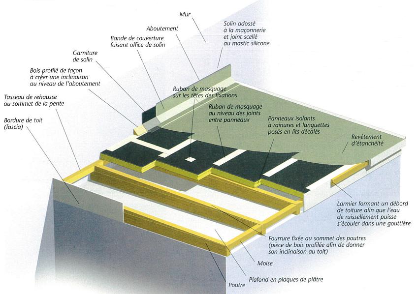 Toiture plane standard composée d'une structure bois ainsi qu'un revêtement d'étanchéité