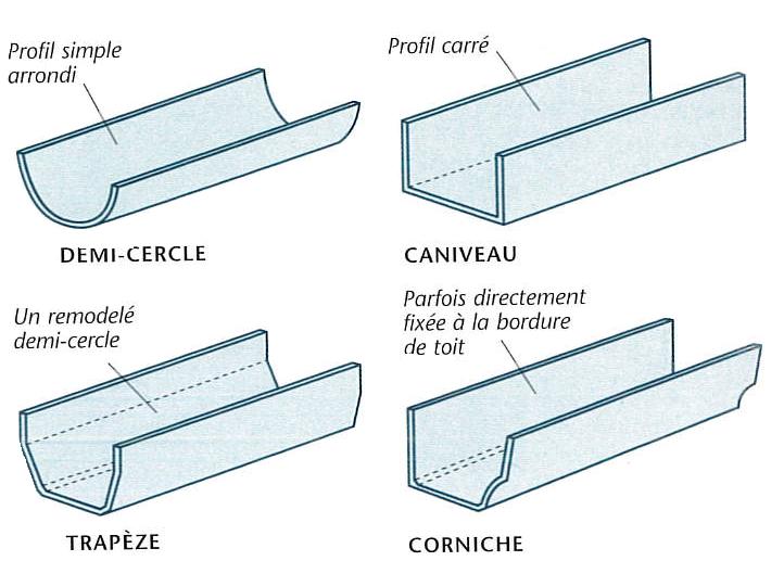 Modèles de profils de gouttières en demi-cercle, caniveau, trapèze, corniche