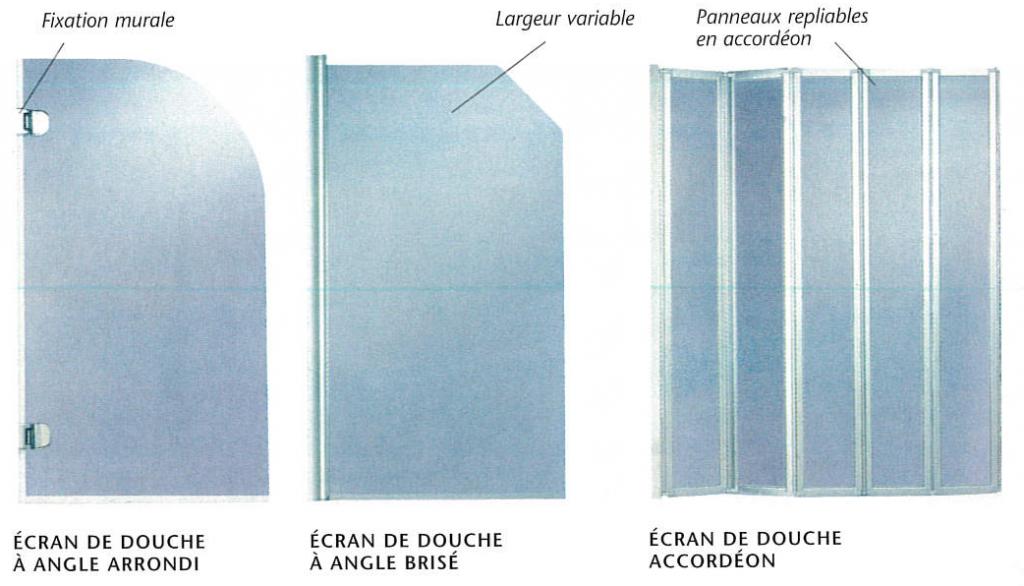 Modèles d'écran anti-projection